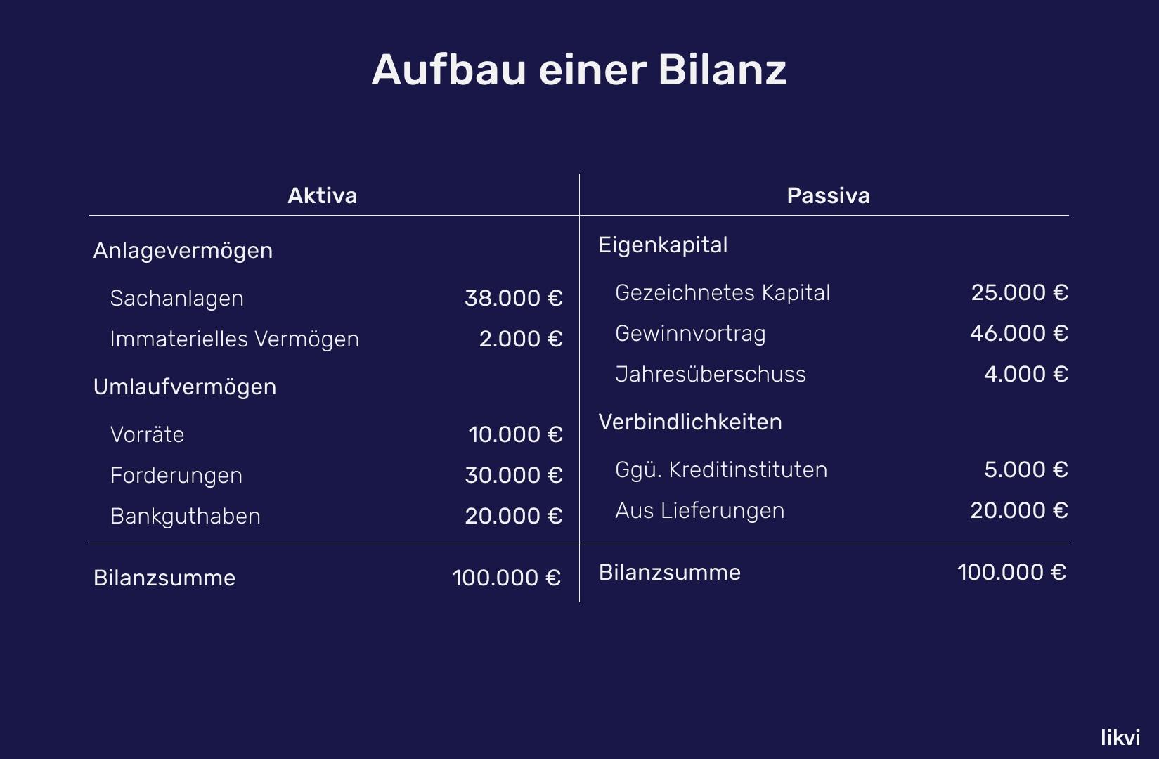 Bilanz De